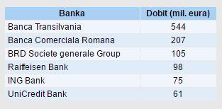 Rumunske banke