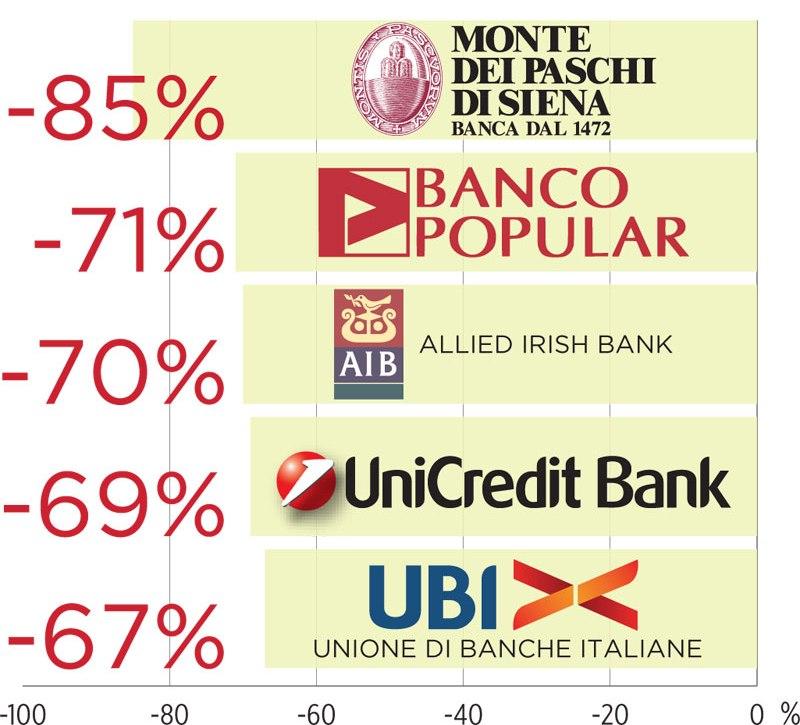 Banke sa najvećim padom vrijednosti ove godine