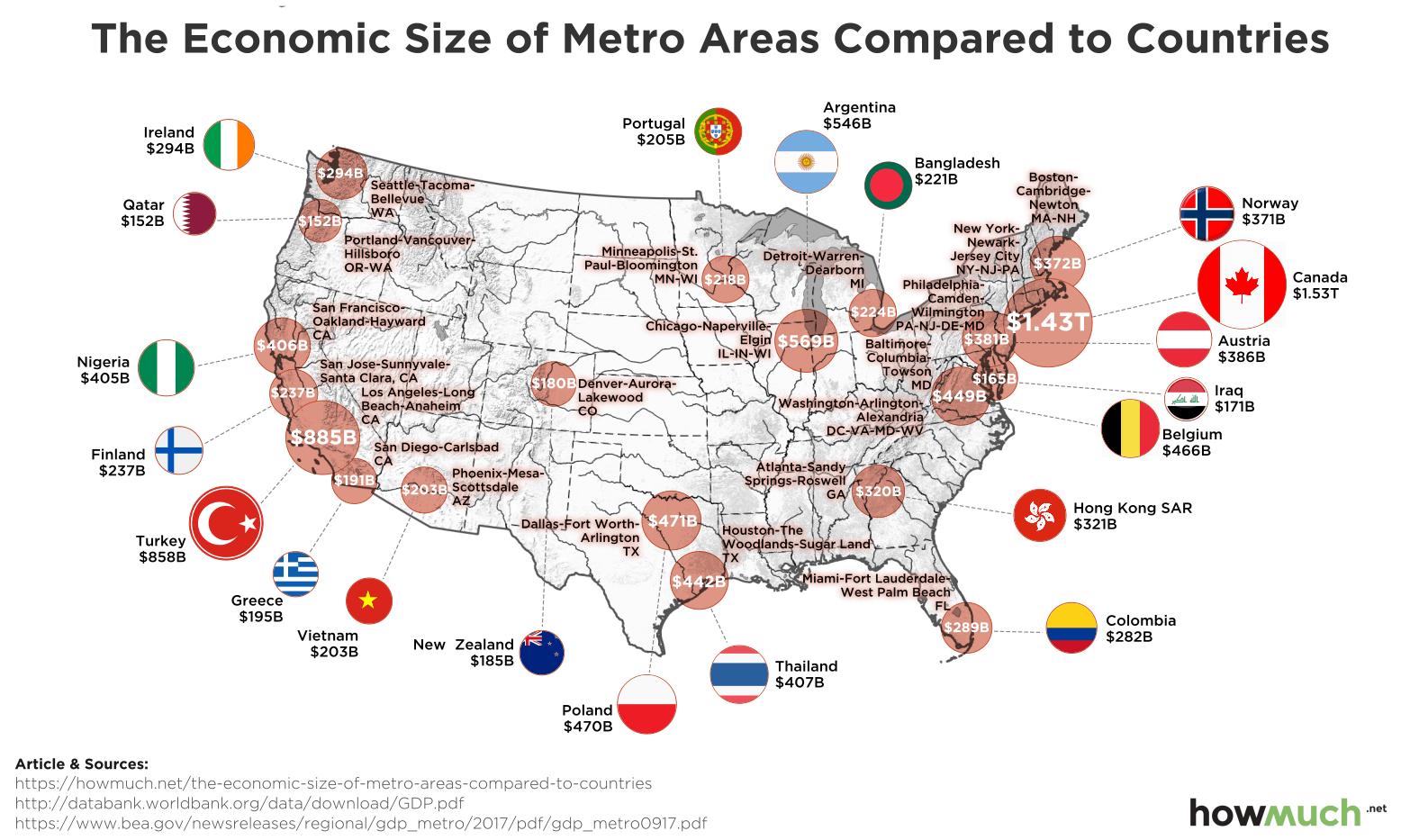 Ekonomska moć najvećih američkih gradova u poređenju sa drugim zemljama  (infografika) – Bankar.me