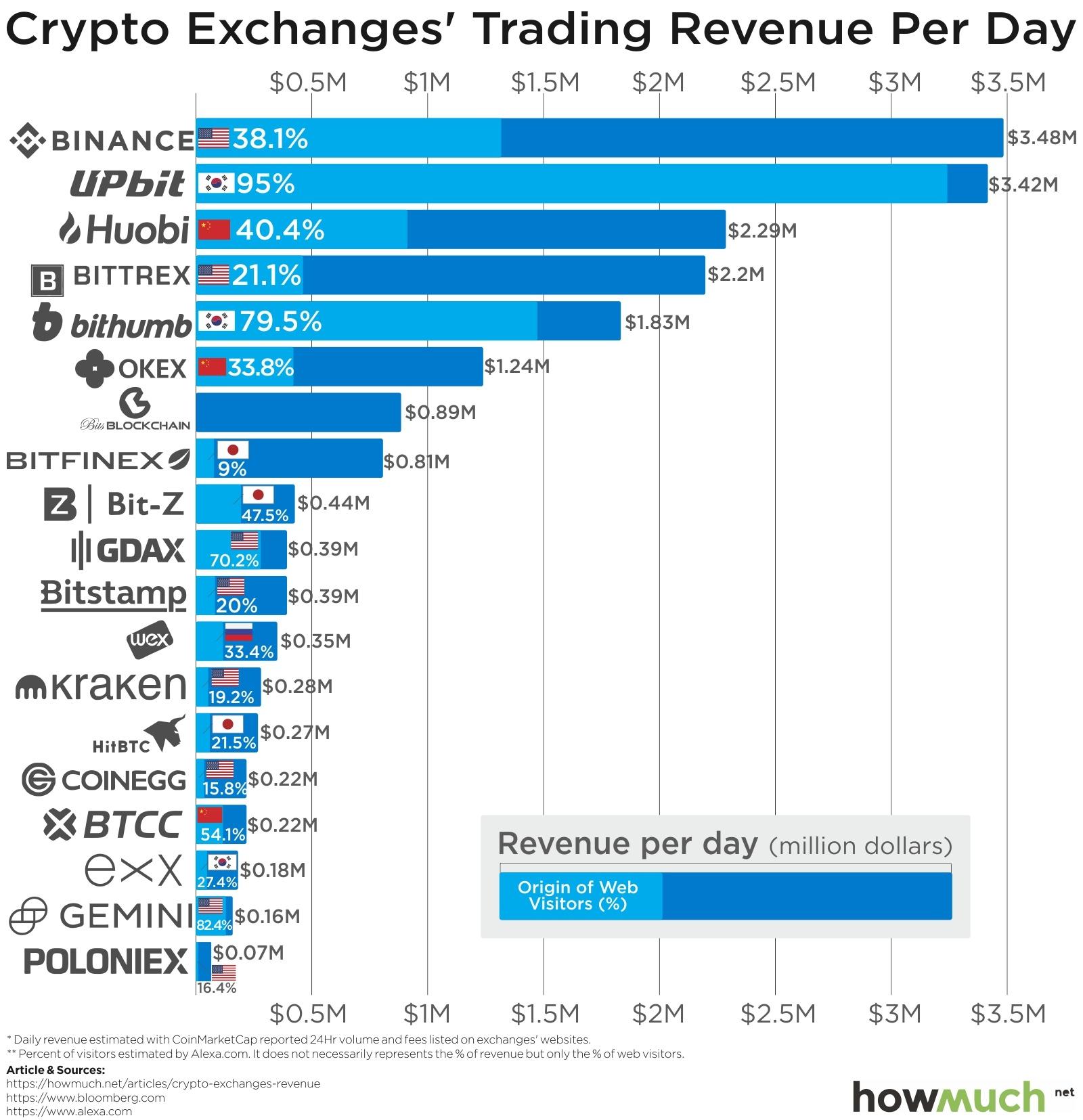 mogu li mijenjati bitcoin na druge račune mogu li trgovati bitcoinima i zaraditi više bitcoina